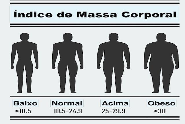 indice corporal